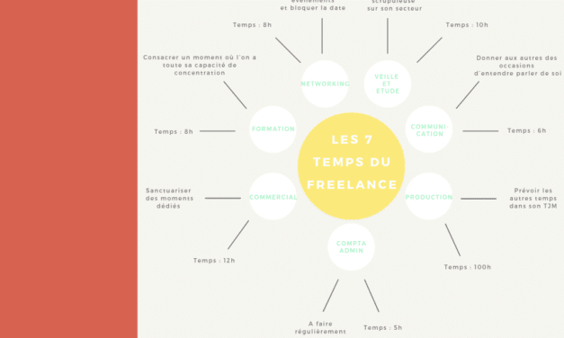 S'organiser grâce au Mind Mapping quand on est freelance